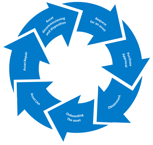 Asset Lifecycle2